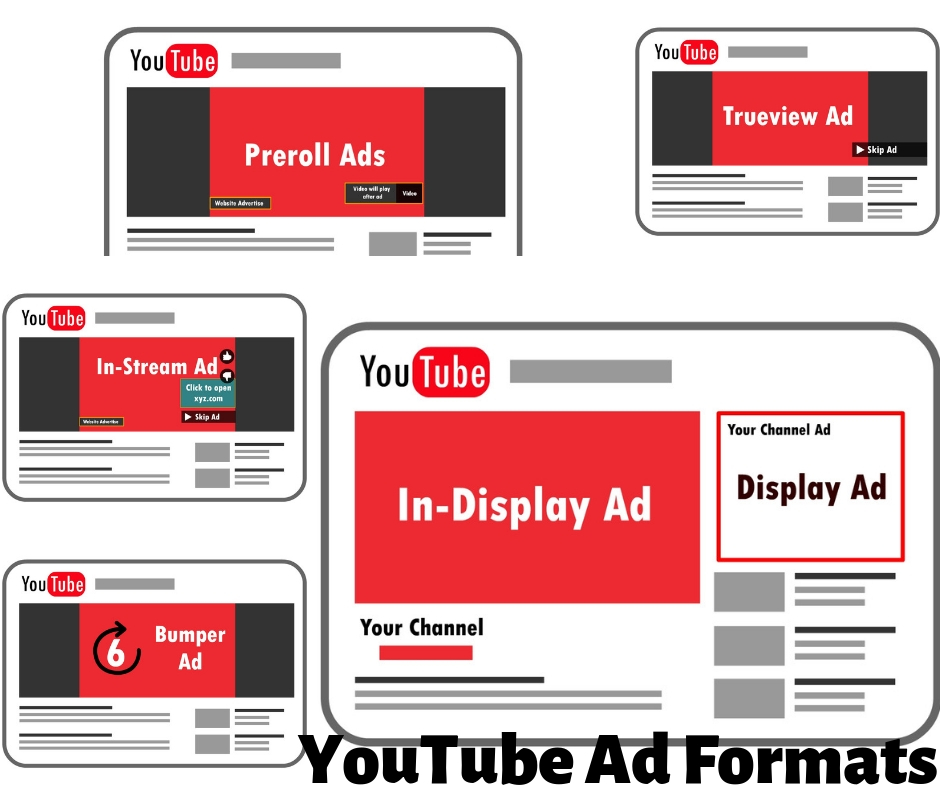 YouTube Ad Formats